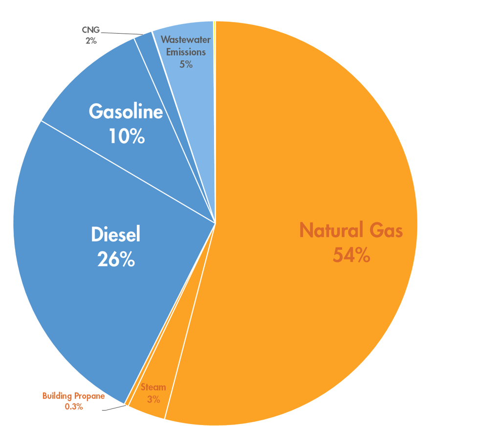 analysis of fiscal year 2013 municipal greenhouse gas emissions shows ...