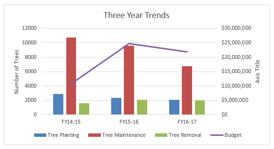 three year trends - all tree activities and budget