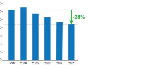 San Francisco's 2015 GHG emissions are 28% below 1990 levels.